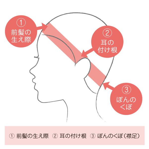 頭位の測り方